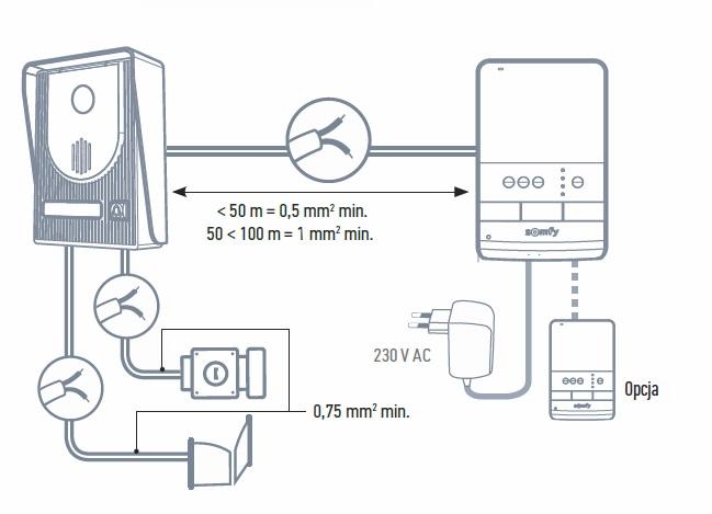 instalacja wideodomofon